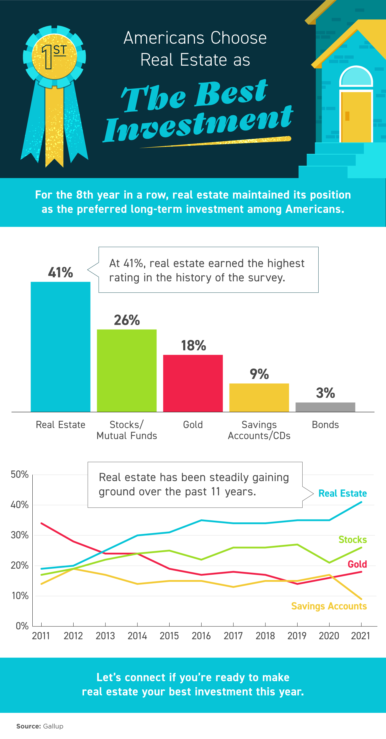Americans Choose Real Estate as the Best Investment [INFOGRAPHIC] | Simplifying The Market