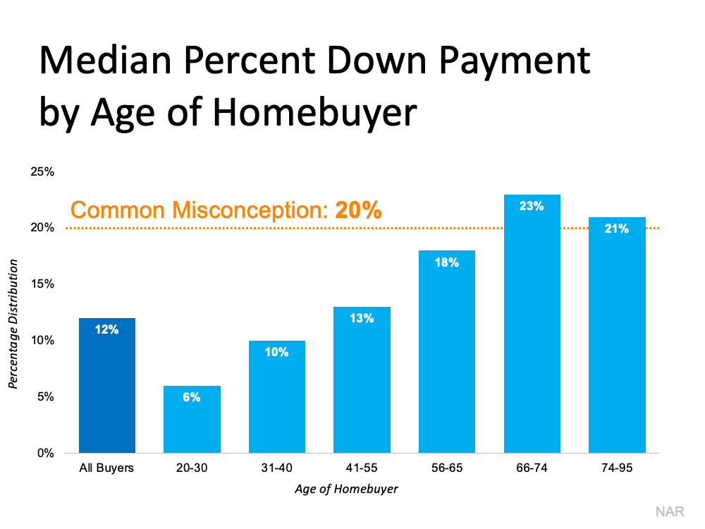 Is a 20% Down Payment Really Necessary To Purchase a Home?   Simplifying The Market