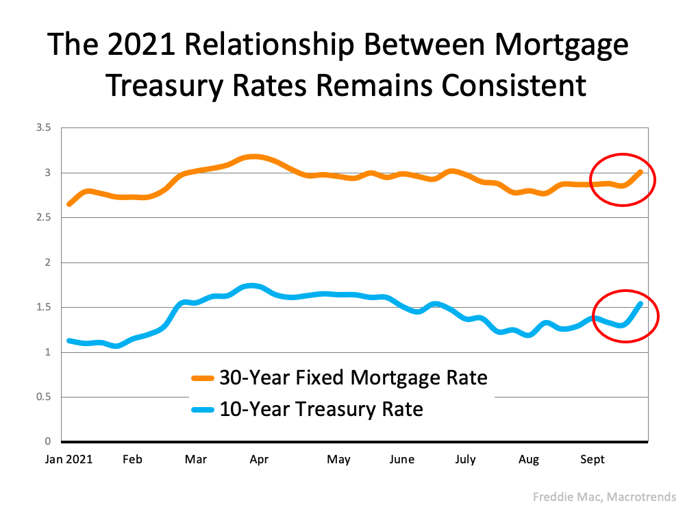The Main Key To Understanding the Rise in Mortgage Rates   Simplifying The MarketThe Main Key To Understanding the Rise in Mortgage Rates   Simplifying The Market